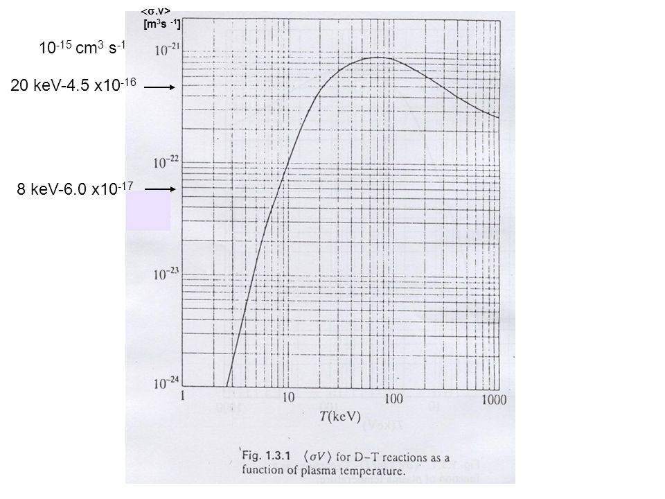 <s.v> [m3s -1] 10-15 cm3 s-1 20 keV-4.5 x10-16 8 keV-6.0 x10-17